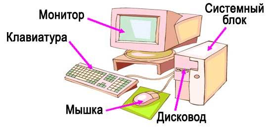 урок по информатике 5 класс знакомство с клавиатурой