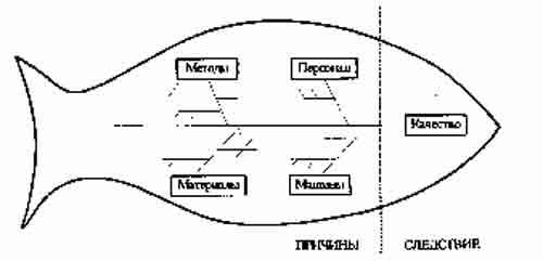 Рис 6 Причинно-следственная диаграмма.  Порядок построения причинно-следственной диаграммы. как далеко...