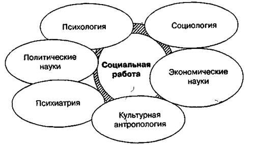 ...психология изучает психические процессы и процессы поведения. специфические понятия социальной работы...