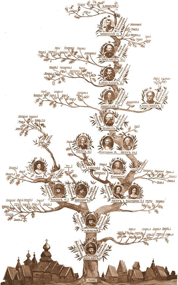 Генеалогическое древо на русском