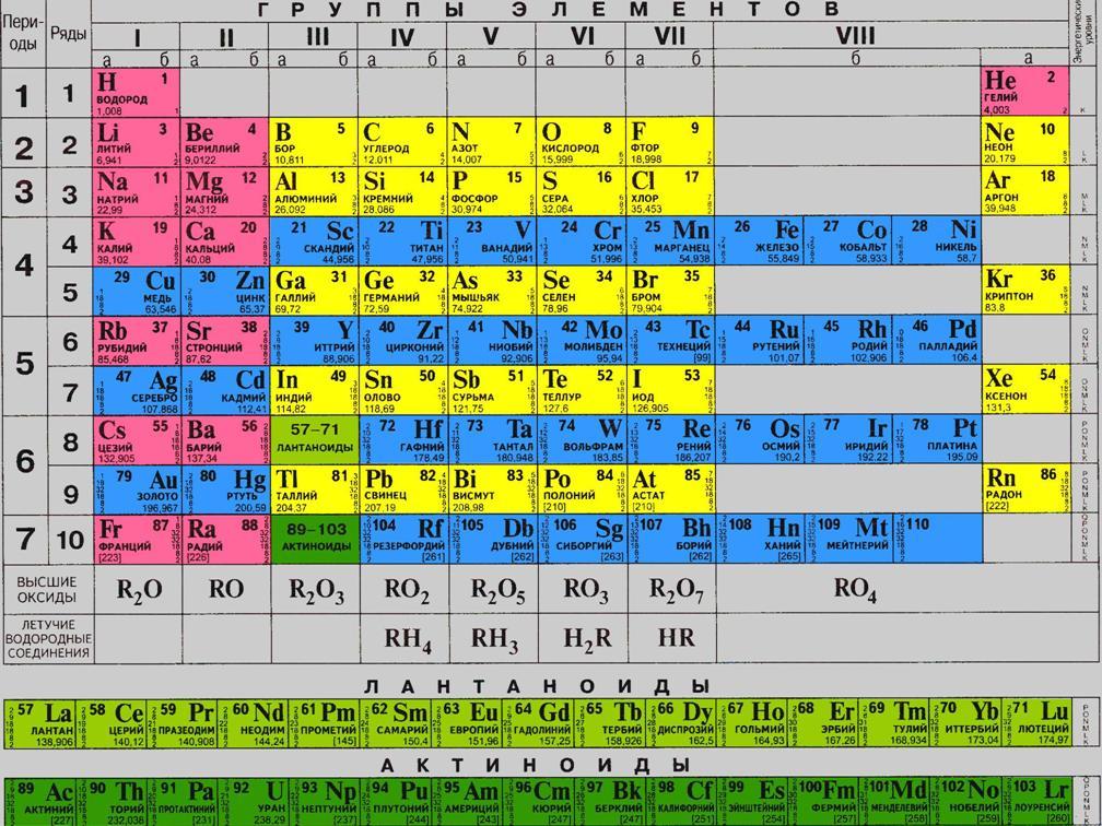 фото периодическая система