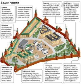 Башни московского кремля схема фото