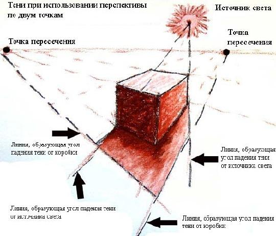 Как сделать тень блоку снизу