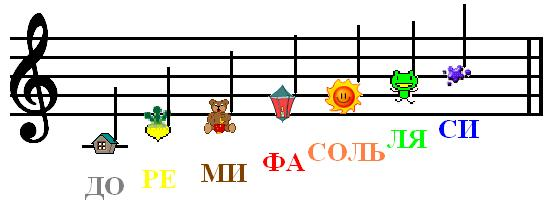 картинка для детей нота ре