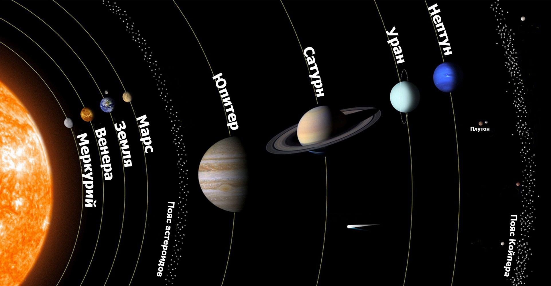 последовательность планет картинки